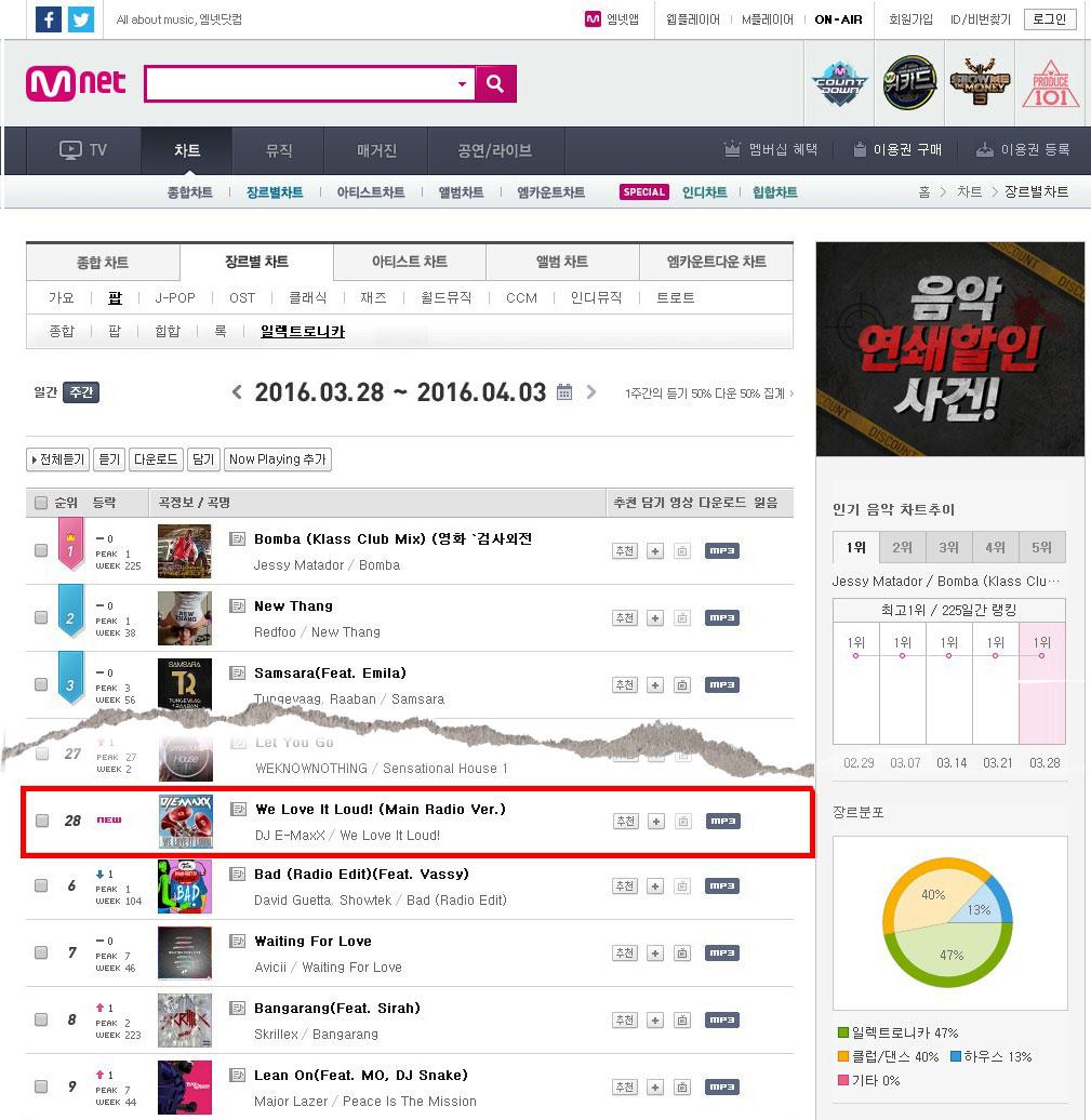 charts_korea_emaxx_28